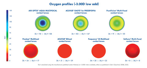 Here are the oxygen profiles of several soft multifocal lenses on the market.