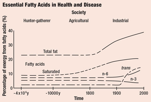 Saturated and trans fat intake has increased substantially in recent history.