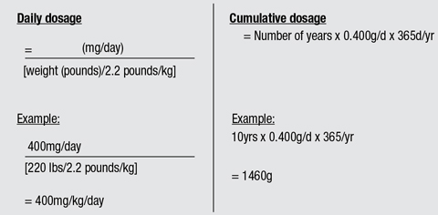 Table 3. Calculating Daily and Cumulative Dosage of Plaquenil
