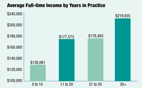 2017 Income Survey: A Mixed Bag