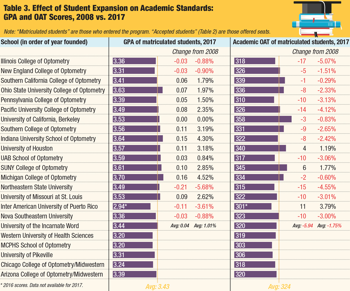 How the Diploma Deluge is Reshaping Optometry