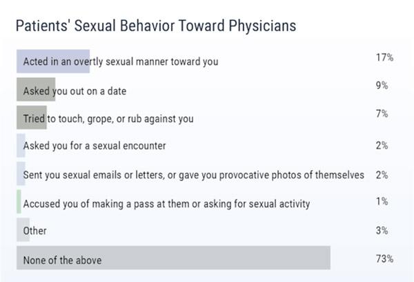List of sexual activity idea Please
