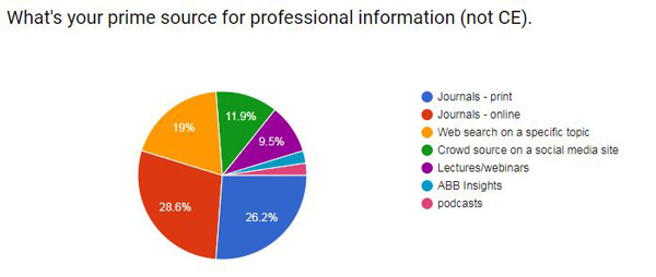 Online and Print Journals are Top Sources of Professional