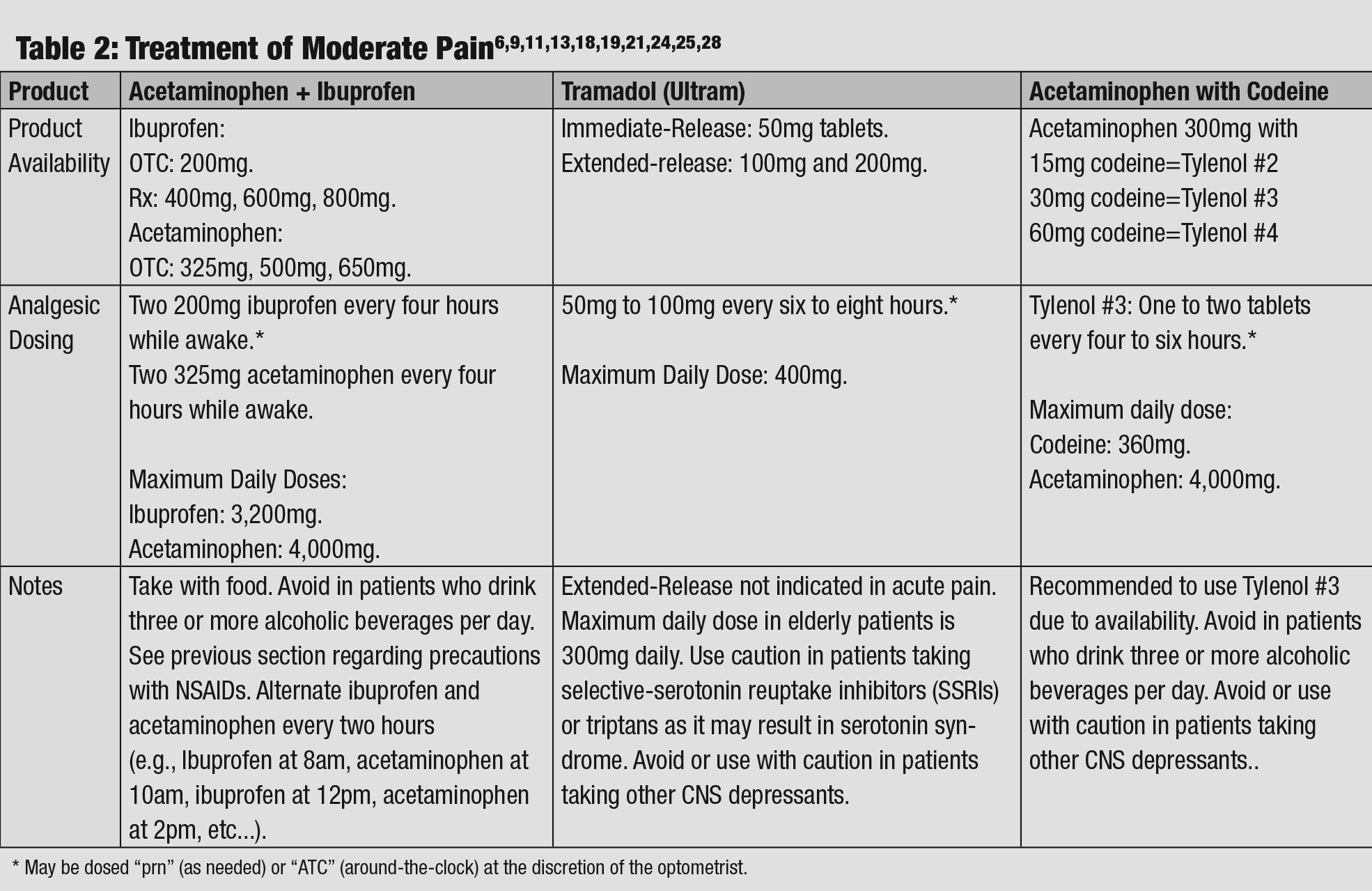 Treatment of Moderate Pain.
